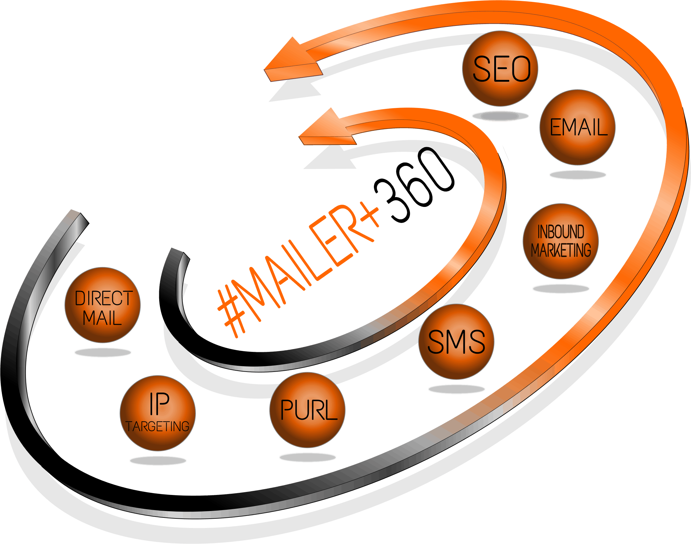 #mailer+360 Logo