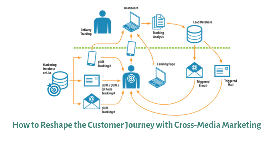 How to reshape the customer journey with cross media marketing
